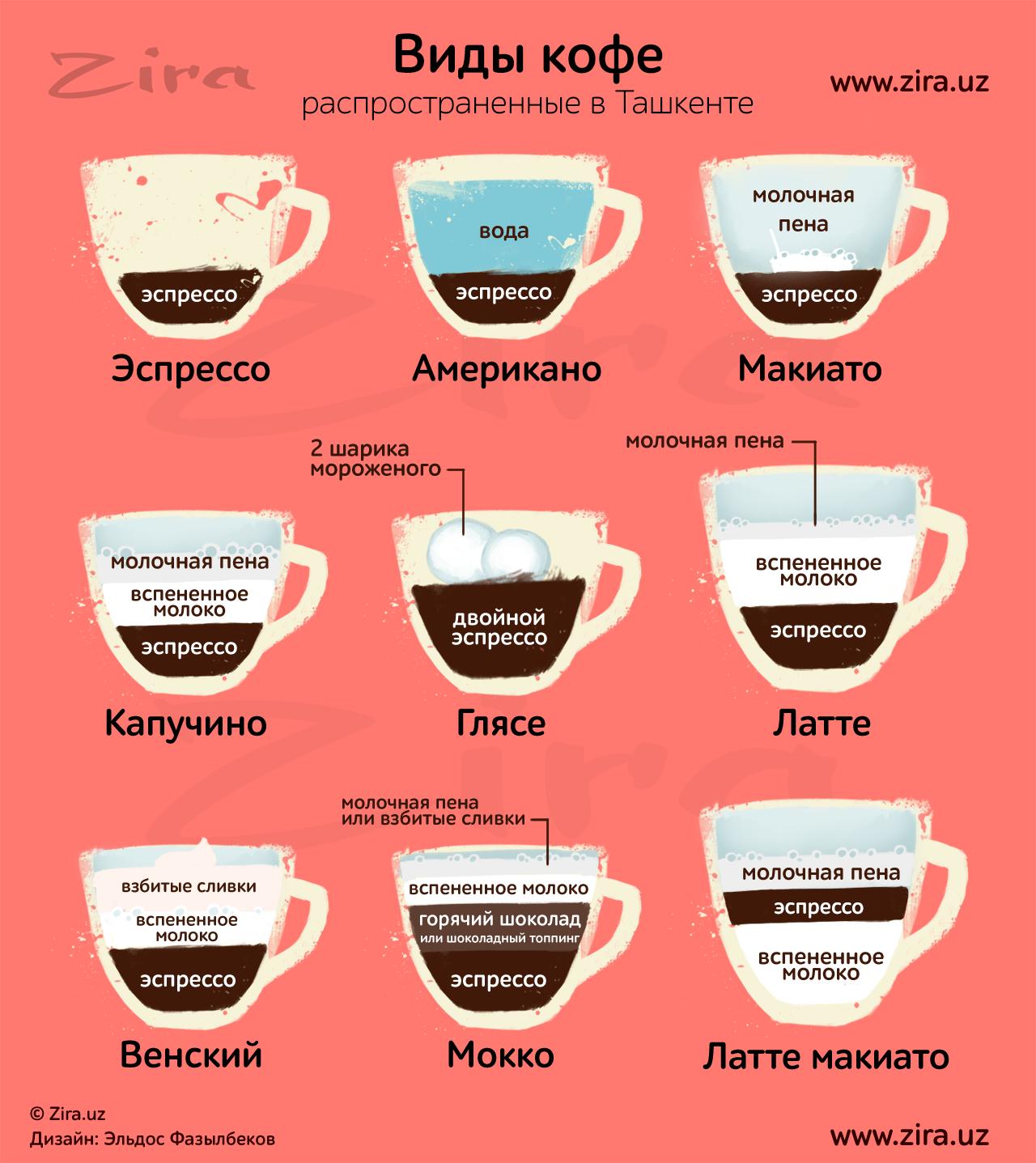 меню виды кофе и способы приготовления картинки людям нравятся шум
